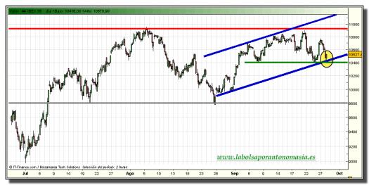 ibex-35-grafico-intradiario-tiempo-real-28-septiembre-2010