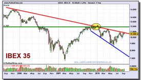ibex-35-grafico-semanal-17-septiembre-2010