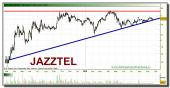 jazztel-grafico-diario-tiempo-real-21-septiembre-2010