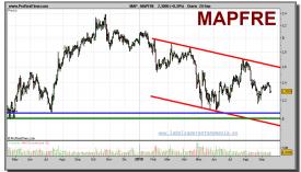 mapfre-grafico-diario-20-septiembre-2010