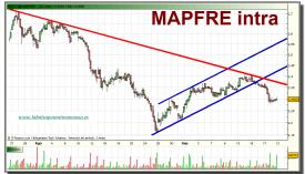 mapfre-grafico-intradiario-20-septiembre-2010