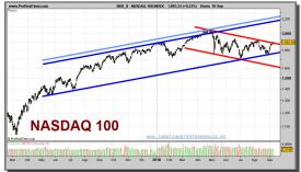 nasdaq-100-grafico-diario-10-septiembre-2010