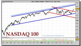 nasdaq-100-index-grafico-diario-20-septiembre-2010