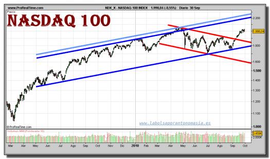 nasdaq-100-index-grafico-diario-30-septiembre-2010