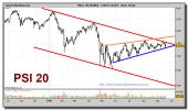 psi-20-index-grafico-diario-20-septiembre-2010