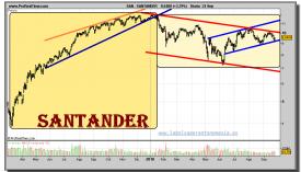santander-grafico-diario-24-septiembre-2010