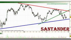 santander-grafico-intradiario-28-septiembre-2010