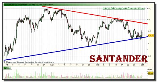 santander-grafico-intradiario-30-septiembre-2010