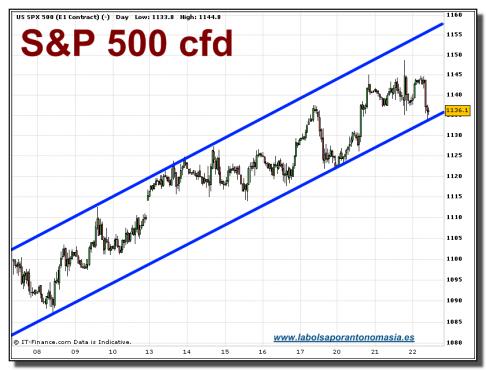 sp-500-cfd-grafico-intradiario-tiempo-real-22-septiembre-2010