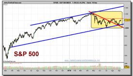 sp-500-grafico-diario-10-septiembre-2010