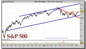 sp-500-index-grafico-diario-20-septiembre-2010