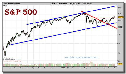 sp-500-index-grafico-diario-30-septiembre-2010