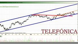 telefonica-grafico-intradiario-22-septiembre-2010