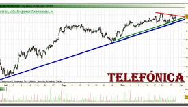 telefonica-grafico-intradiario-28-septiembre-2010