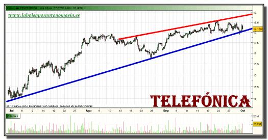 telefonica-grafico-intradiario-30-septiembre-2010