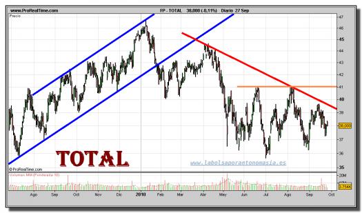 total-grafico-diario-27-septiembre-2010