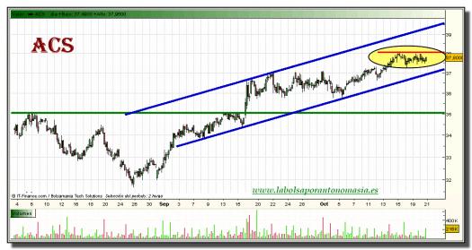acs-grafico-intradiario-20-octubre-2010