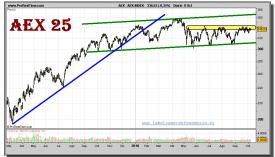 aex-index-grafico-diario-08-octubre-2010