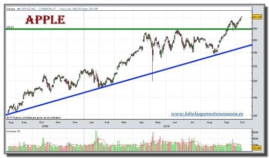 apple-grafico-diario-tiempo-real-13-octubre-2010