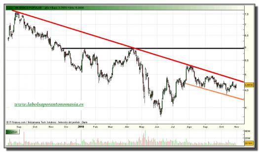 banco-popular-grafico-diario-tiempo-real-29-octubre-2010