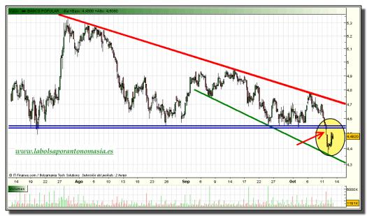 banco-popular-grafico-intradiario-tiempo-real-13-octubre-2010