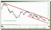 bankinter-grafico-intradiario-15-octubre-2010