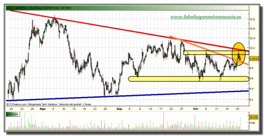 bbva-grafico-intradiario-19-octubre-2010