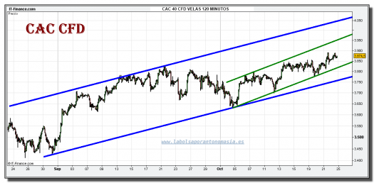 cac-40-cfd-grafico-intradiario-22-octubre-2010