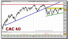 cac-40-grafico-diario-01-octubre-2010