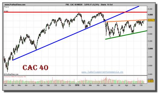 cac-40-grafico-diario-14-octubre-2010