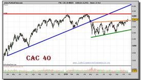 cac-40-grafico-diario-22-octubre-2010