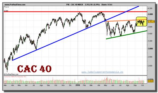cac-40-index-grafico-diario-08-octubre-2010