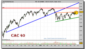 cac-40-index-grafico-diario-15-octubre-2010