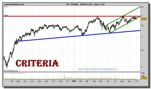 criteria-grafico-diario-01-octubre-2010