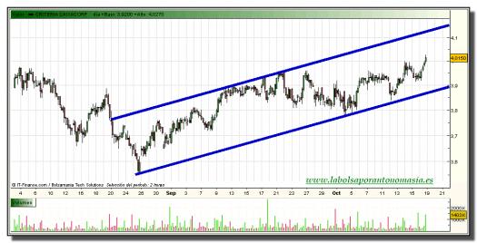 criteria-grafico-intradiario-18-octubre-2010