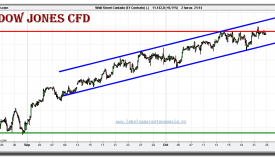 dow-jones-industial-cfd-grafico-intradiario-22-octubre-2010