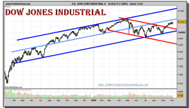 dow-jones-industrial-a-grafico-diario-05-octubre-2010