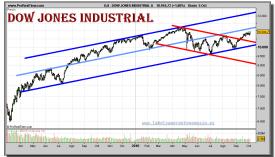 dow-jones-industrial-a-grafico-diario-05-octubre-2010