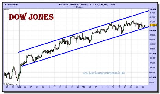 dow-jones-industrial-cfd-grafico-intradiario-29-octubre-2010