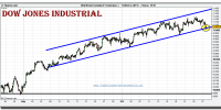 dow-jones-industrial-cfd-grafico-intradiario-tiempo-real-27-octubre-2010
