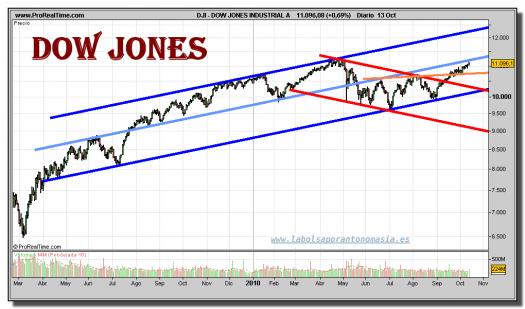 dow-jones-industrial-grafico-diario-13-octubre-2010