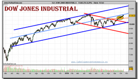 dow-jones-industrial-grafico-diario-15-octubre-2010