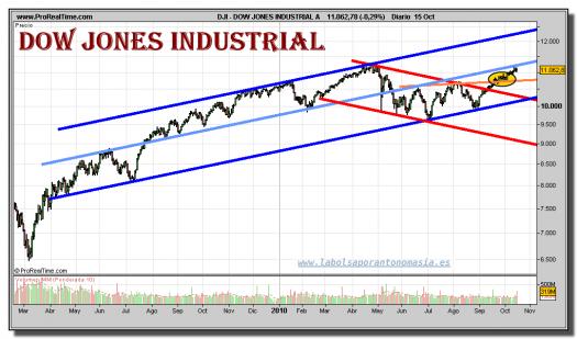 dow-jones-industrial-grafico-diario-15-octubre-2010