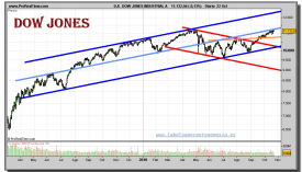dow-jones-industrial-grafico-diario-22-octubre-2010