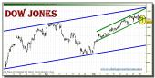 dow-jones-industrial-grafico-intradiario-tiempo-real-04-octubre-2010