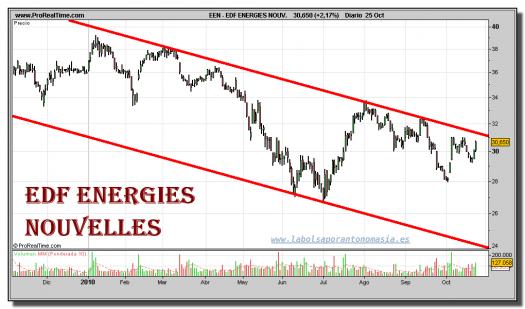 edf-energies-nouvelles-grafico-diario-25-octubre-2010