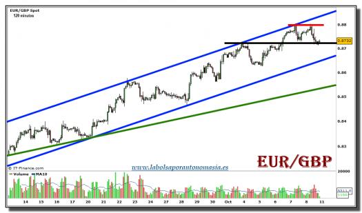 eur-gbp-grafico-120-minutos-08-octubre-2010