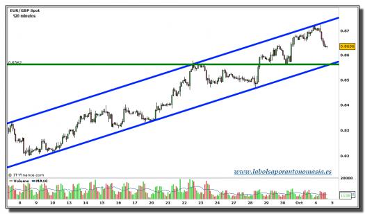eur-gbp-grafico-120-minutos-tiempo-real-04-octubre-2010