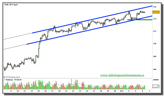 eur-jpy-grafico-120-minutos-tiempo-real-06-octubre-2010