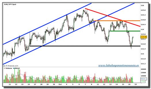 eur-jpy-grafico-intradiario-tiempo-real-18-octubre-2010